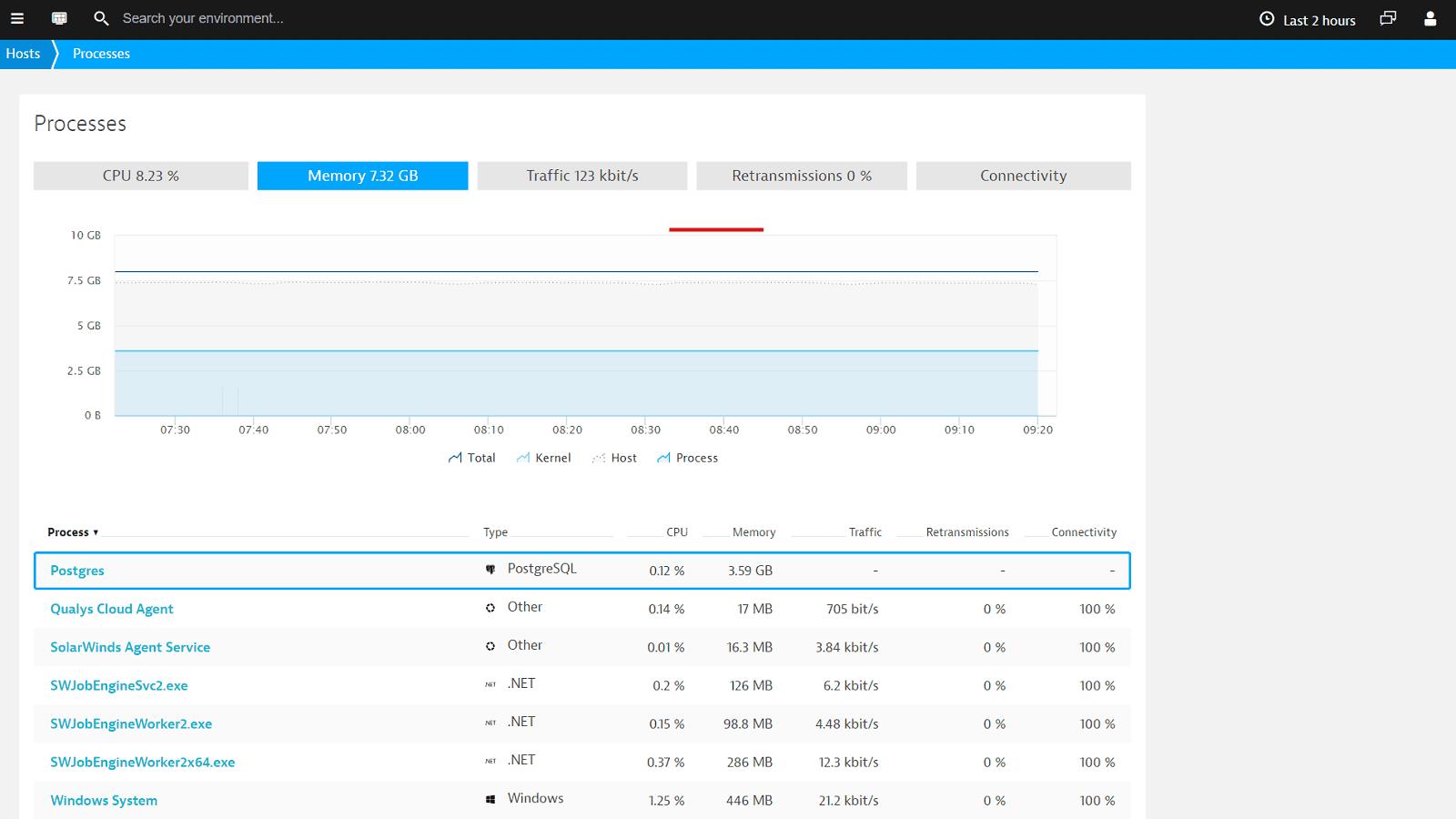 PostgreSQL process metrics