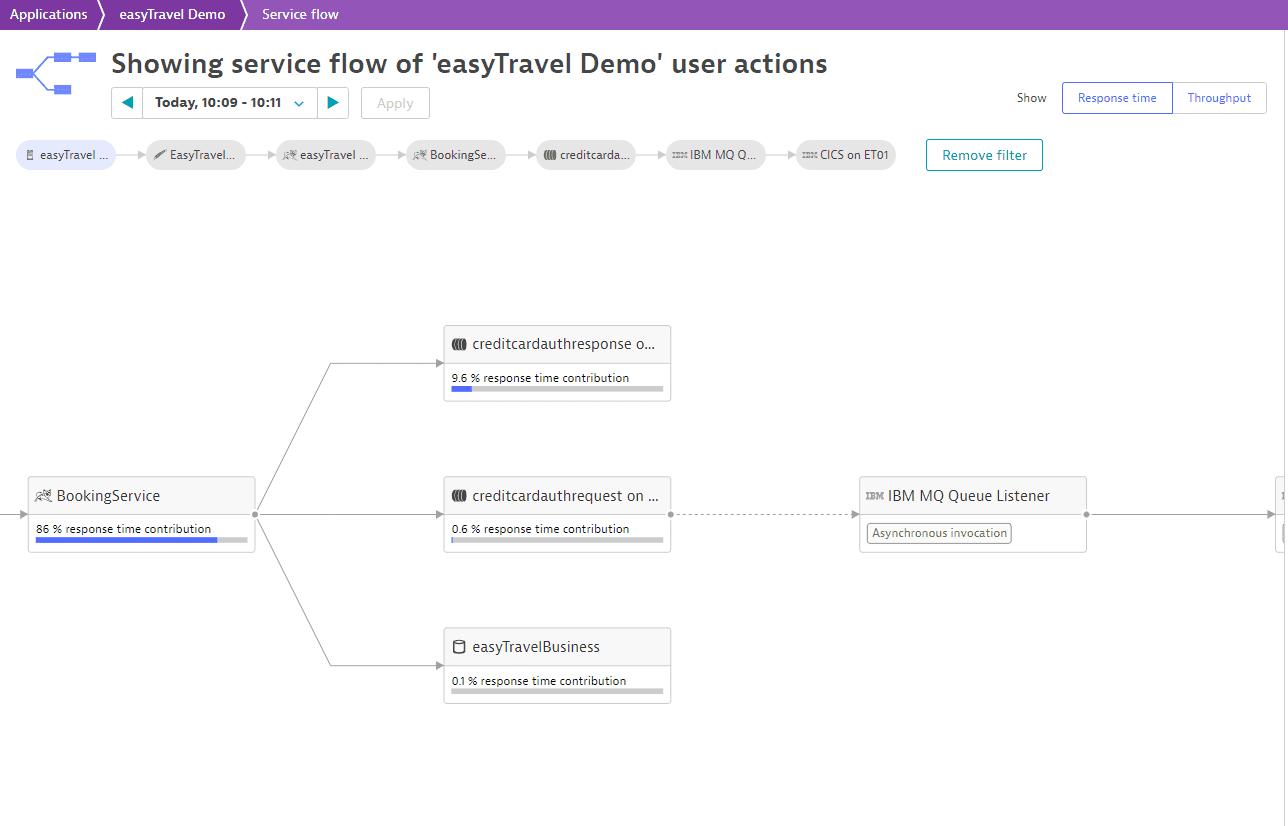easyTravel transaction flow 2