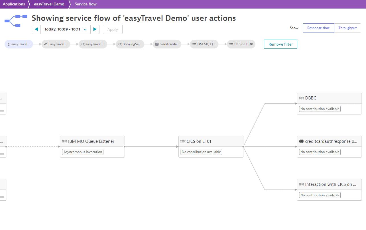 easyTravel transaction flow 3