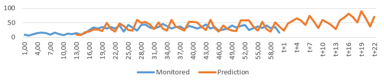 Prediction-based anomaly detection | Dynatrace Help