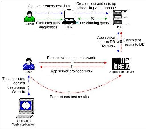 Private Last Mile workflow