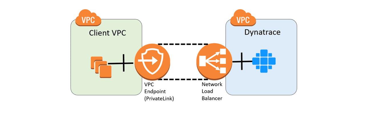 PrivateLink option 1