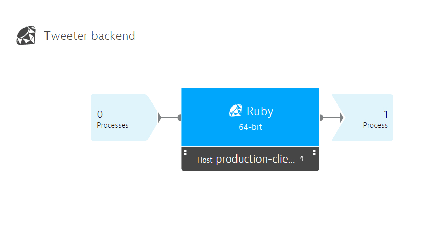 Ruby monitoring screenshot
