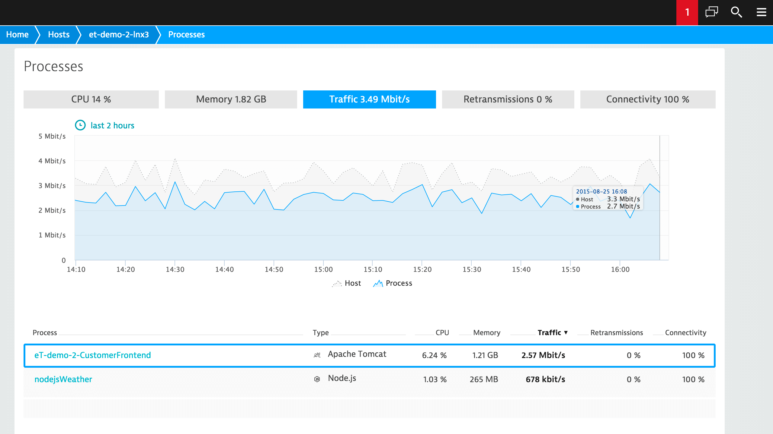 server monitoring dashboard