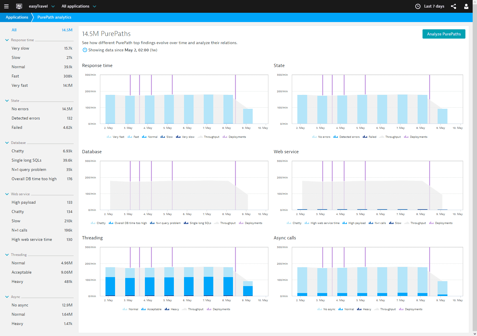 PurePath analytics web view