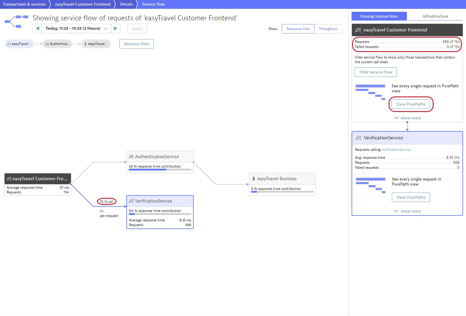 Filtered service flow