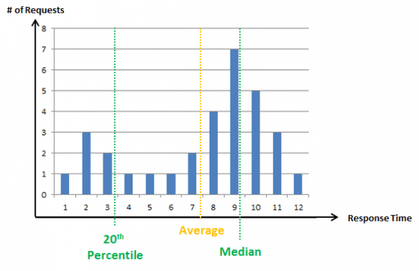 response time distribution