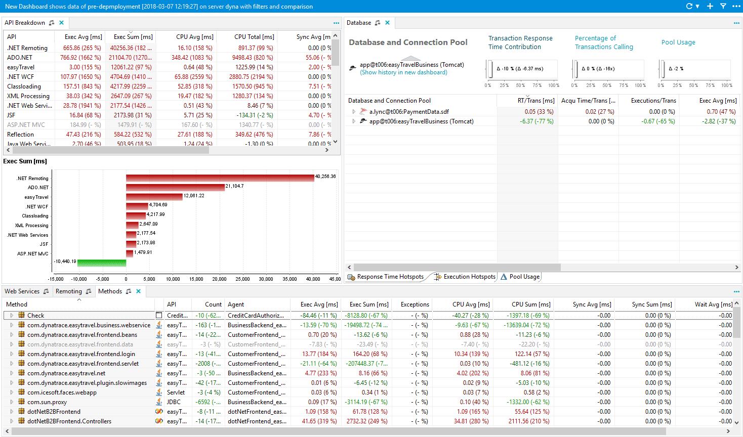 Regression analysis dashboard