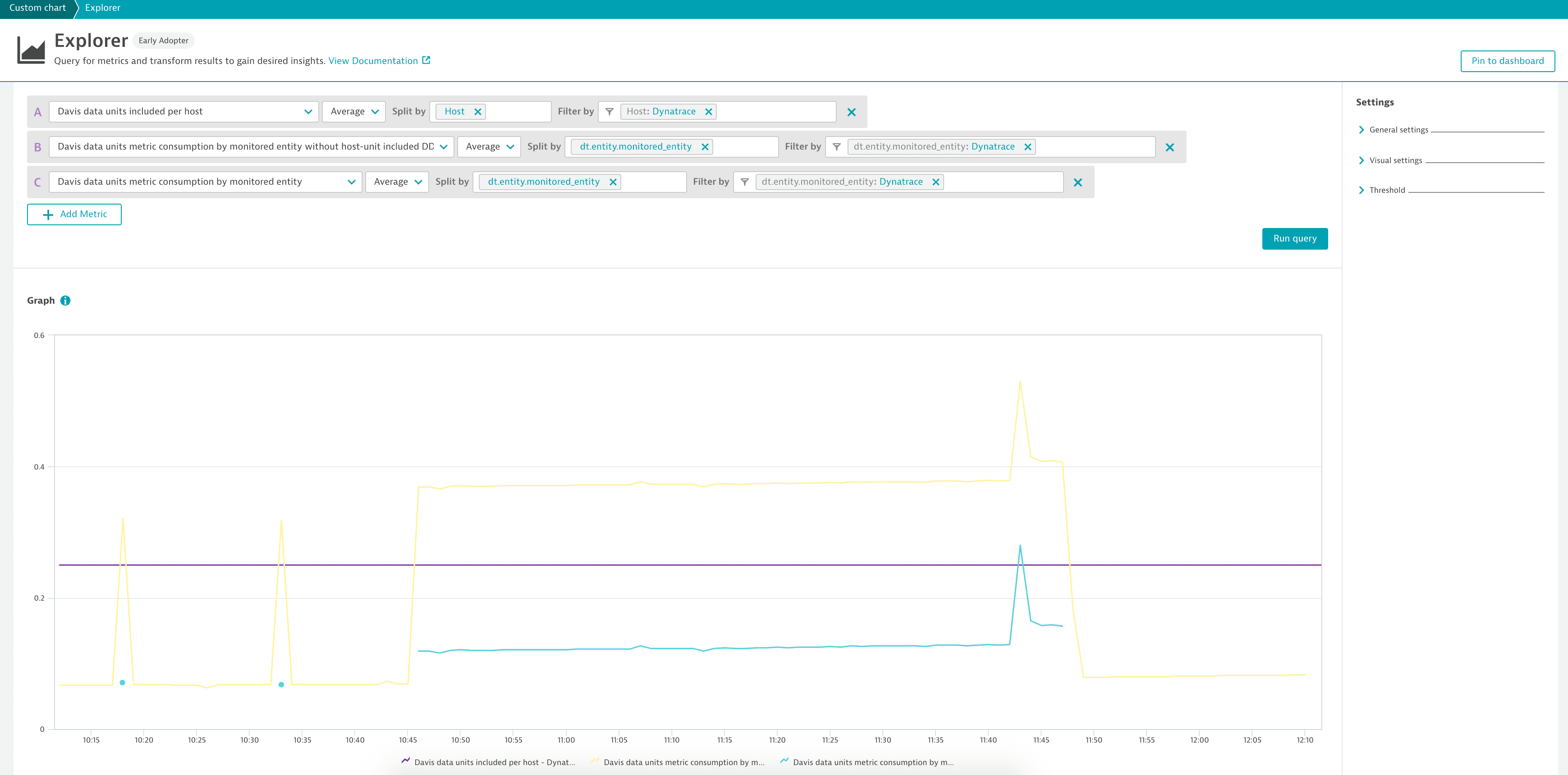 reported vs. consumed DDUs