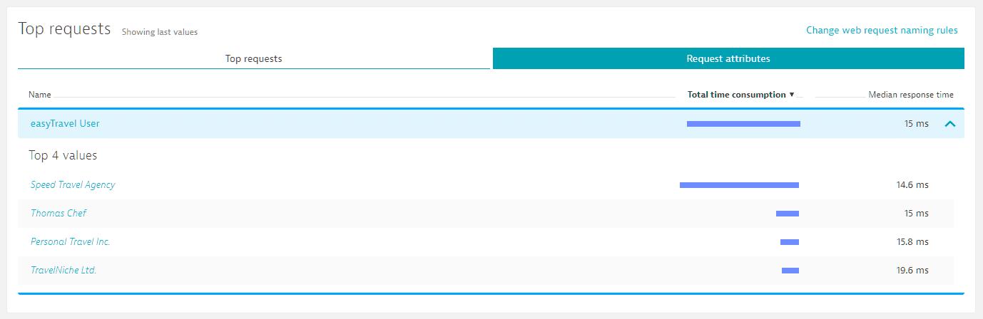 request attributes .NET