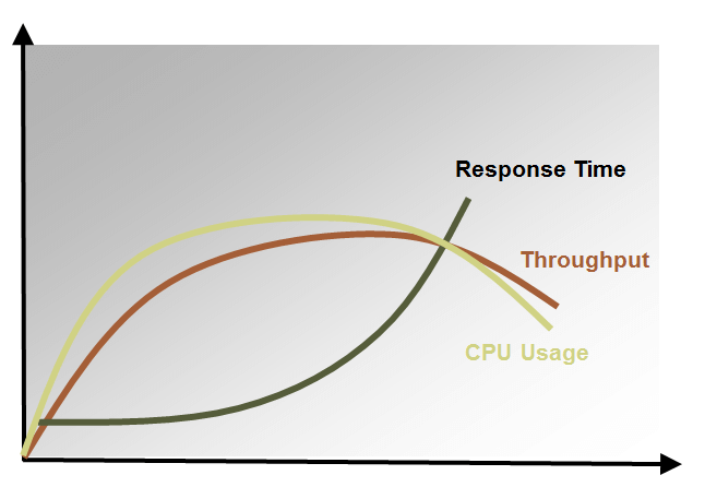 The higher the load on the system (throughput), the more CPU power is consumed to handle that additional load.