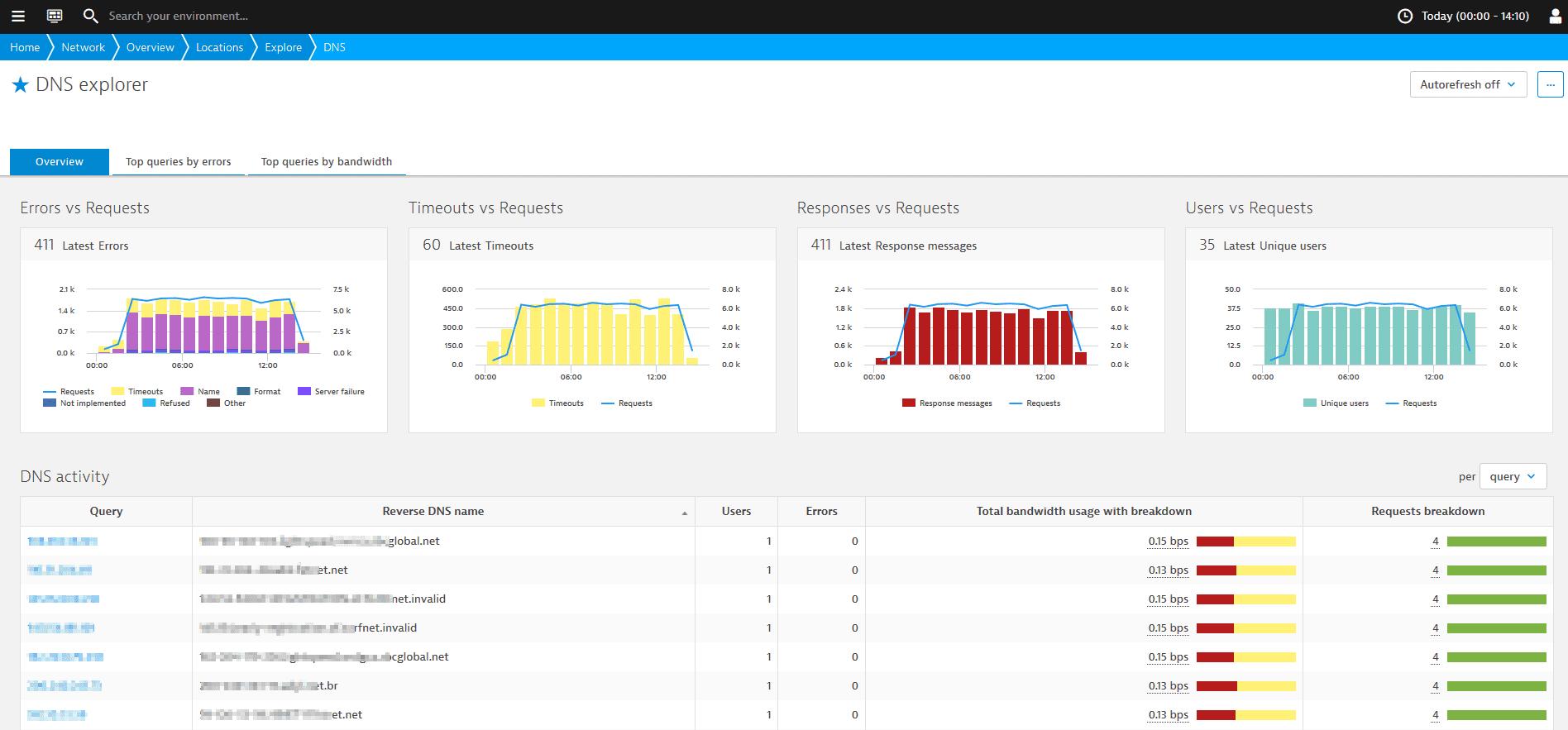 DNS Explorer
