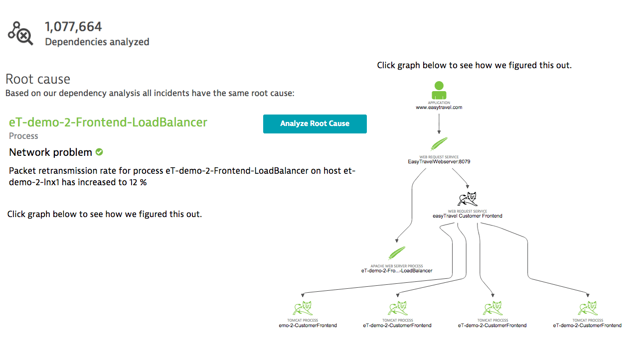 Dynatrace analyzes all dependencies collectively to enable true root cause analysis.