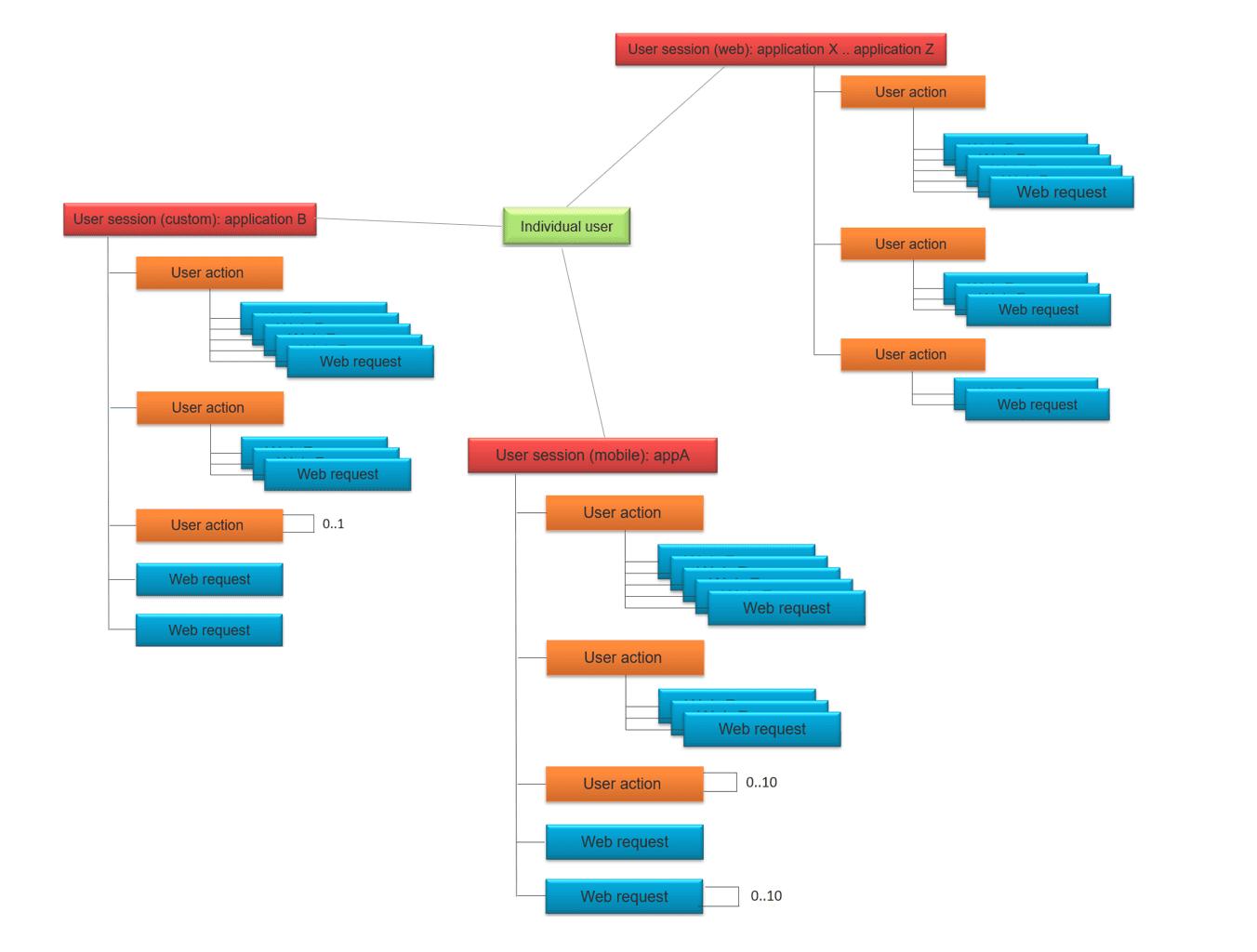 rum basic concepts