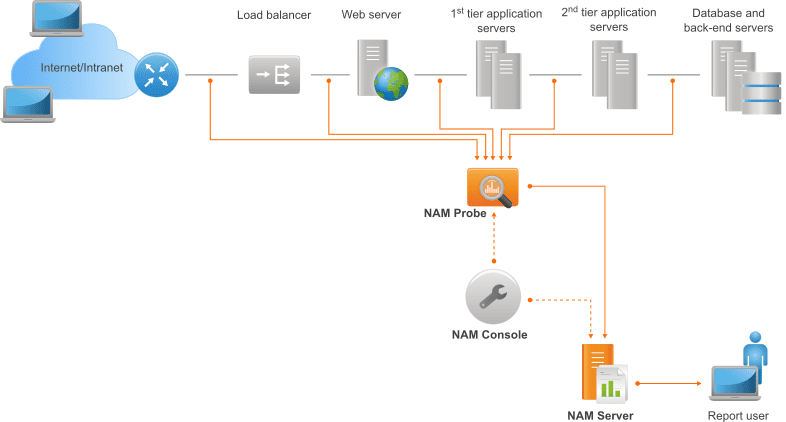 NAM: simple deployment overview