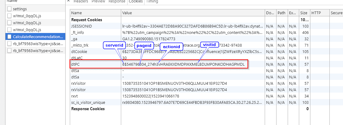 RUM troublesooting - value for dtPC cookie showing pageID and actionID