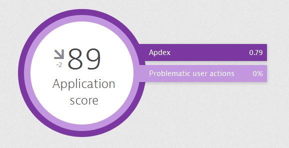 Dynatrace Application score