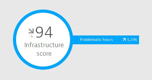 Dynatrace Infrastructure score