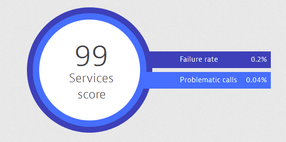 Dynatrace Services score