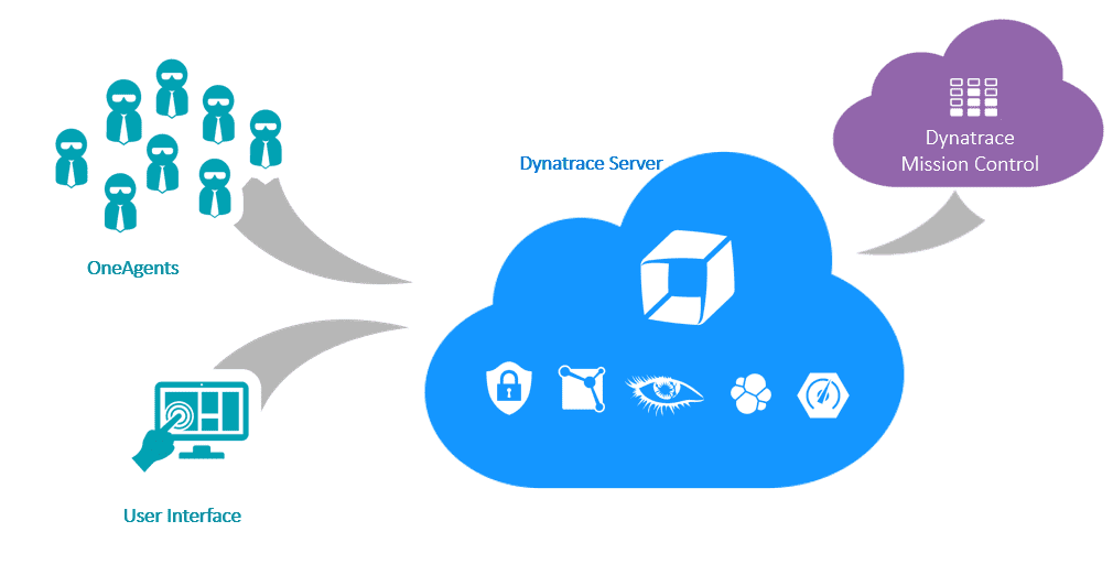 Dynatrace SaaS architecture