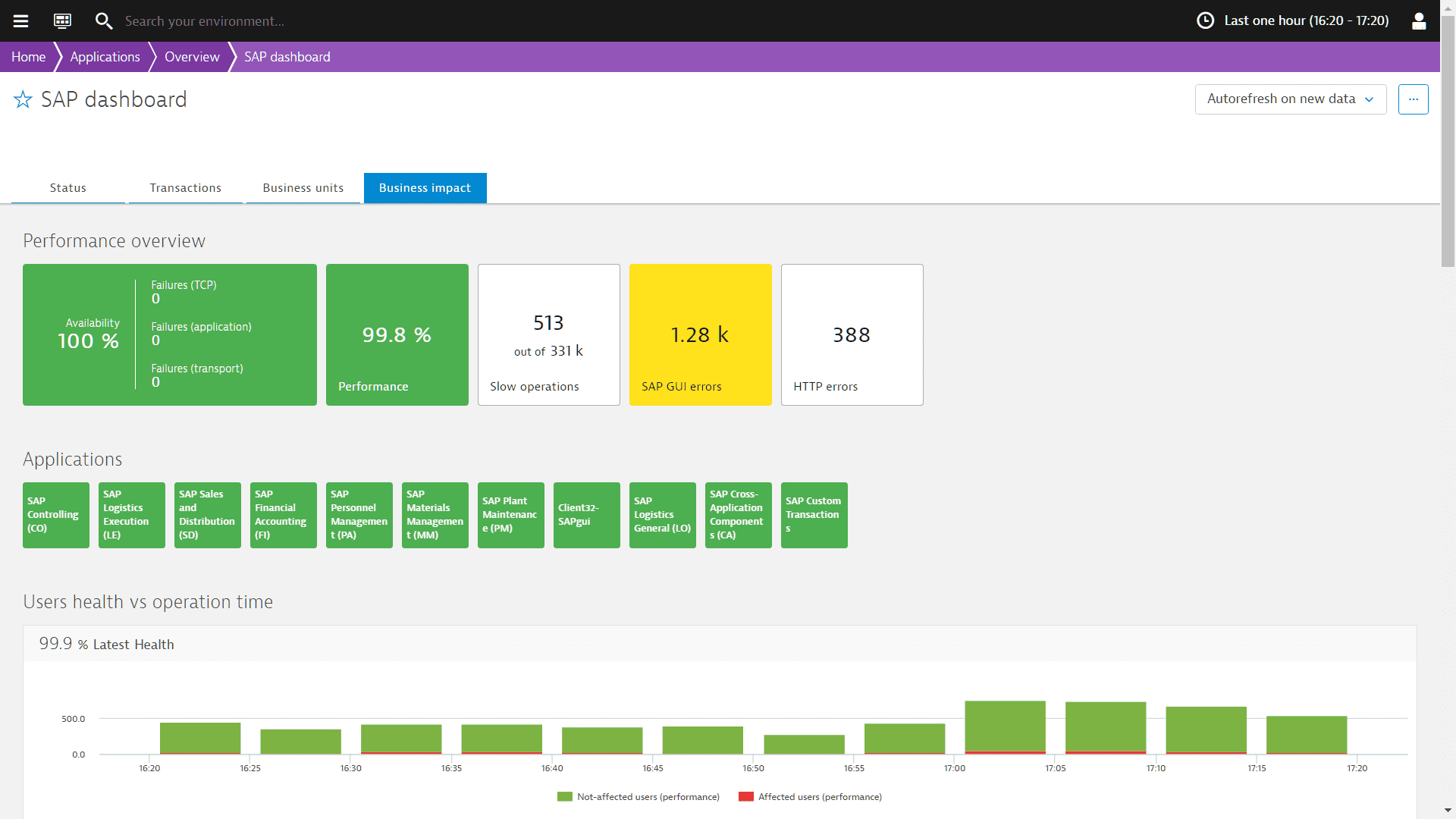 SAP User Adoption