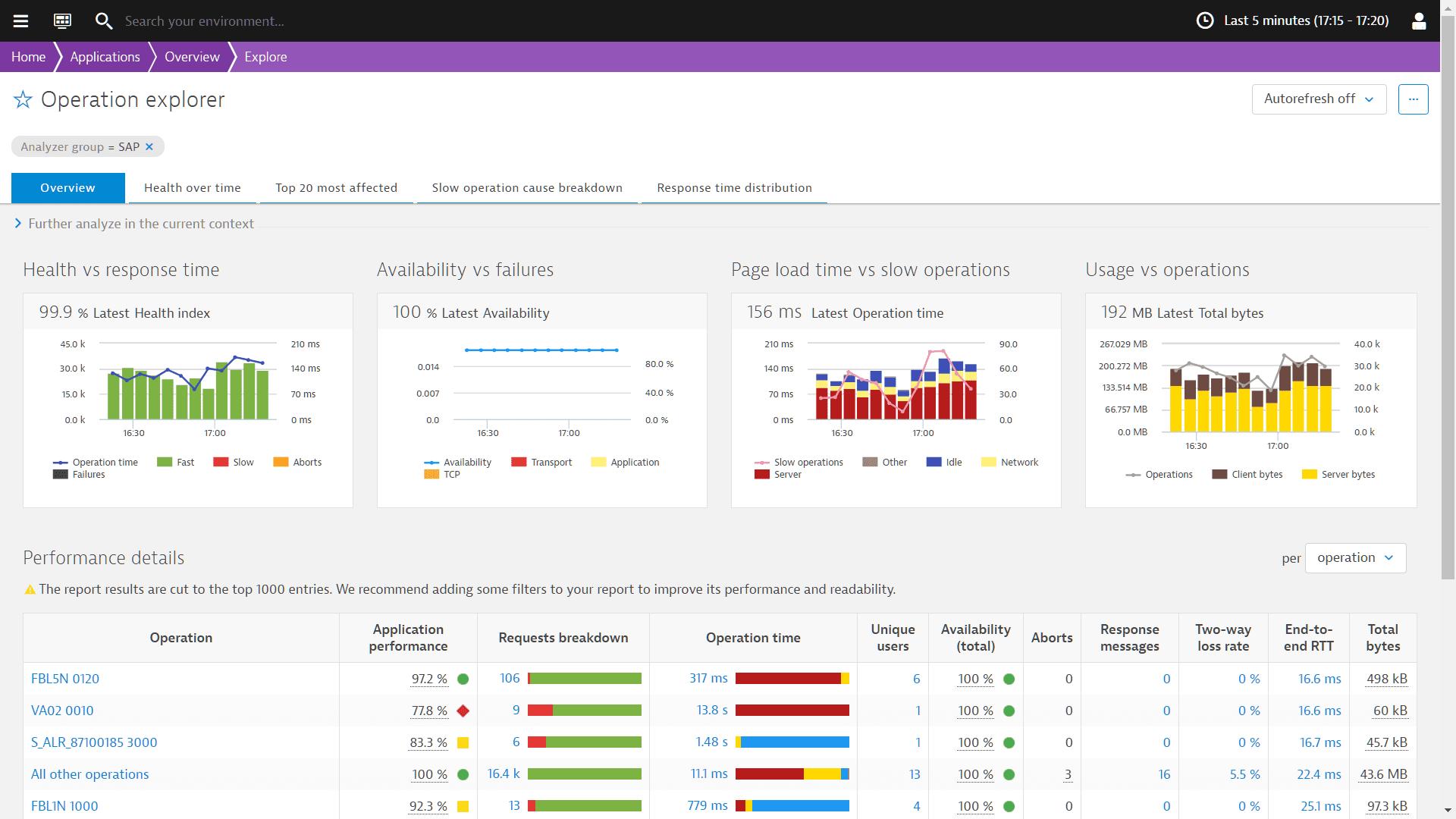 SAP Visibility