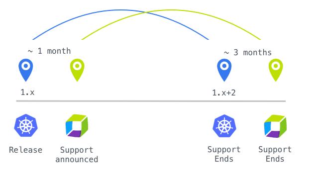K8s support model