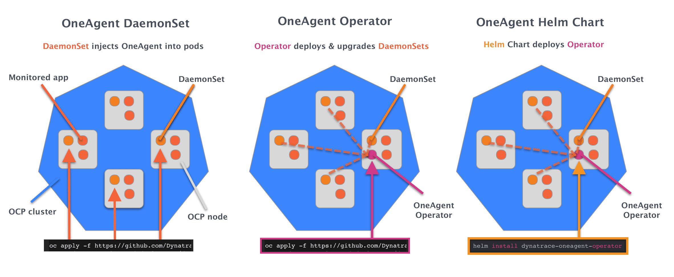 openshift deploy strategies
