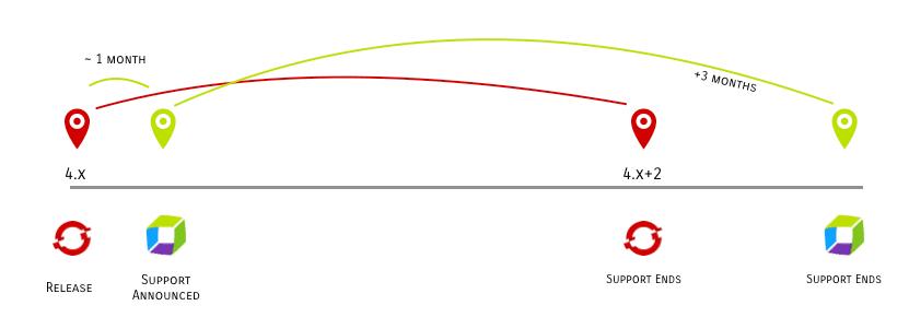 OCP Support Model