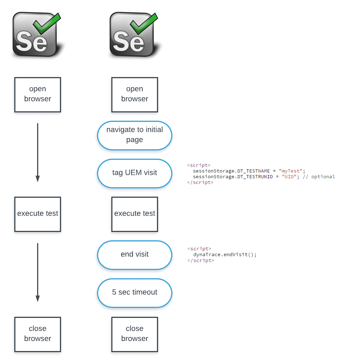 UI-driven browser test | AppMon documentation