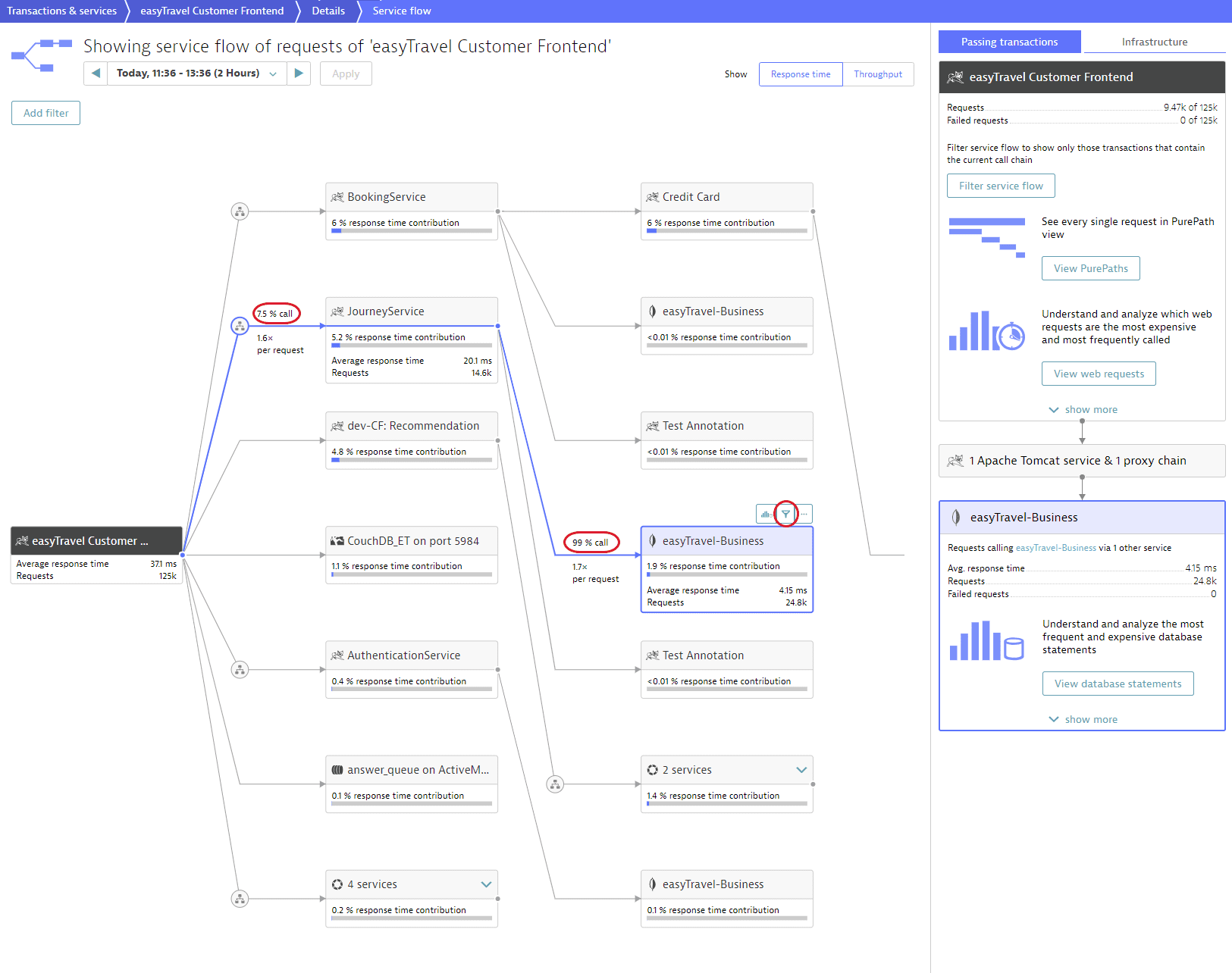 Service flow initial