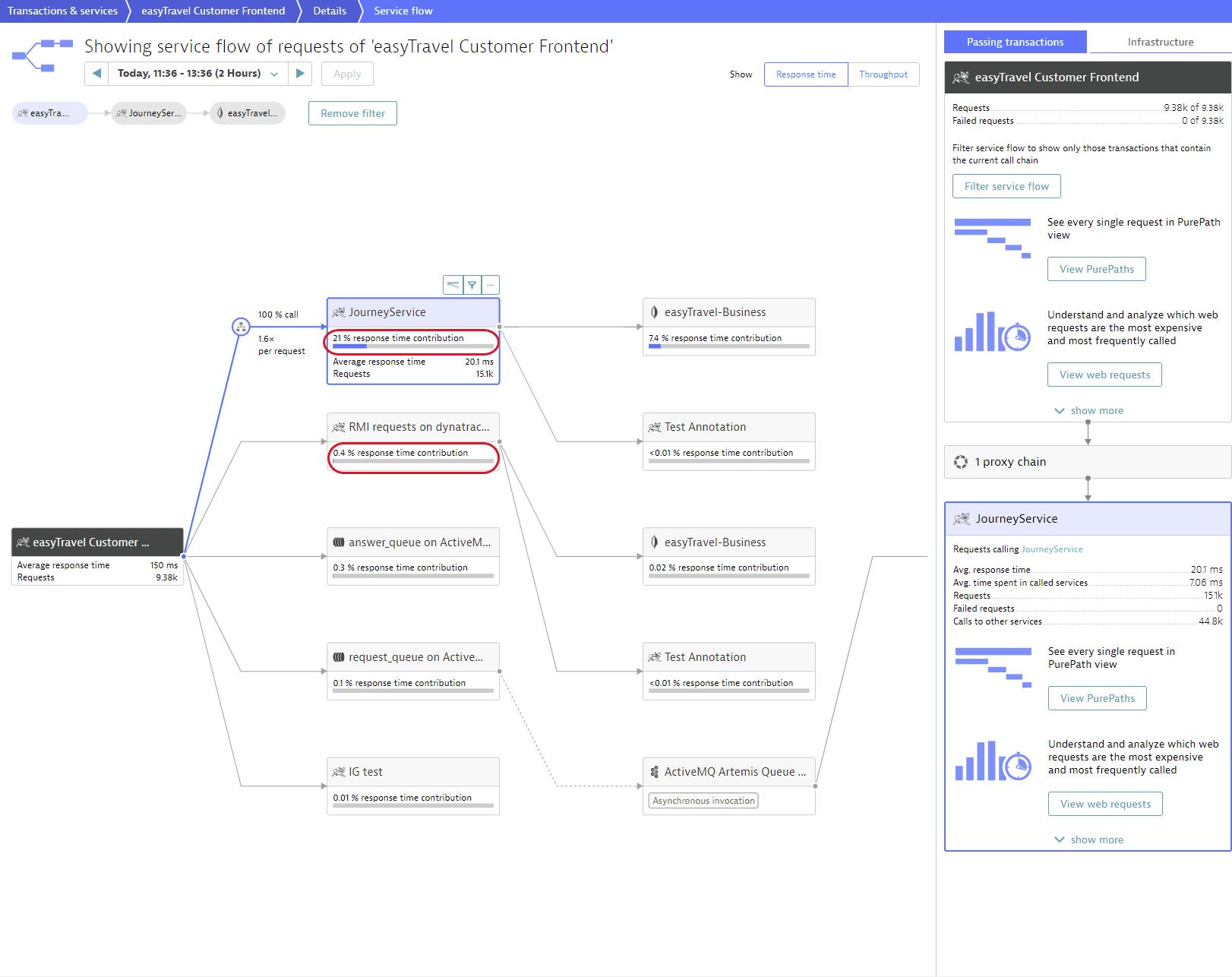Service flow filtered