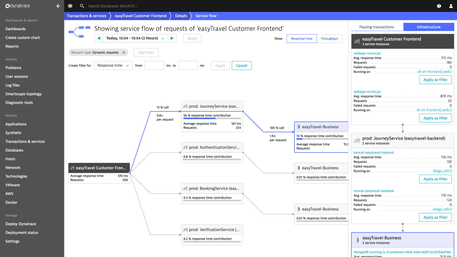 Heroku performance monitoring screenshot