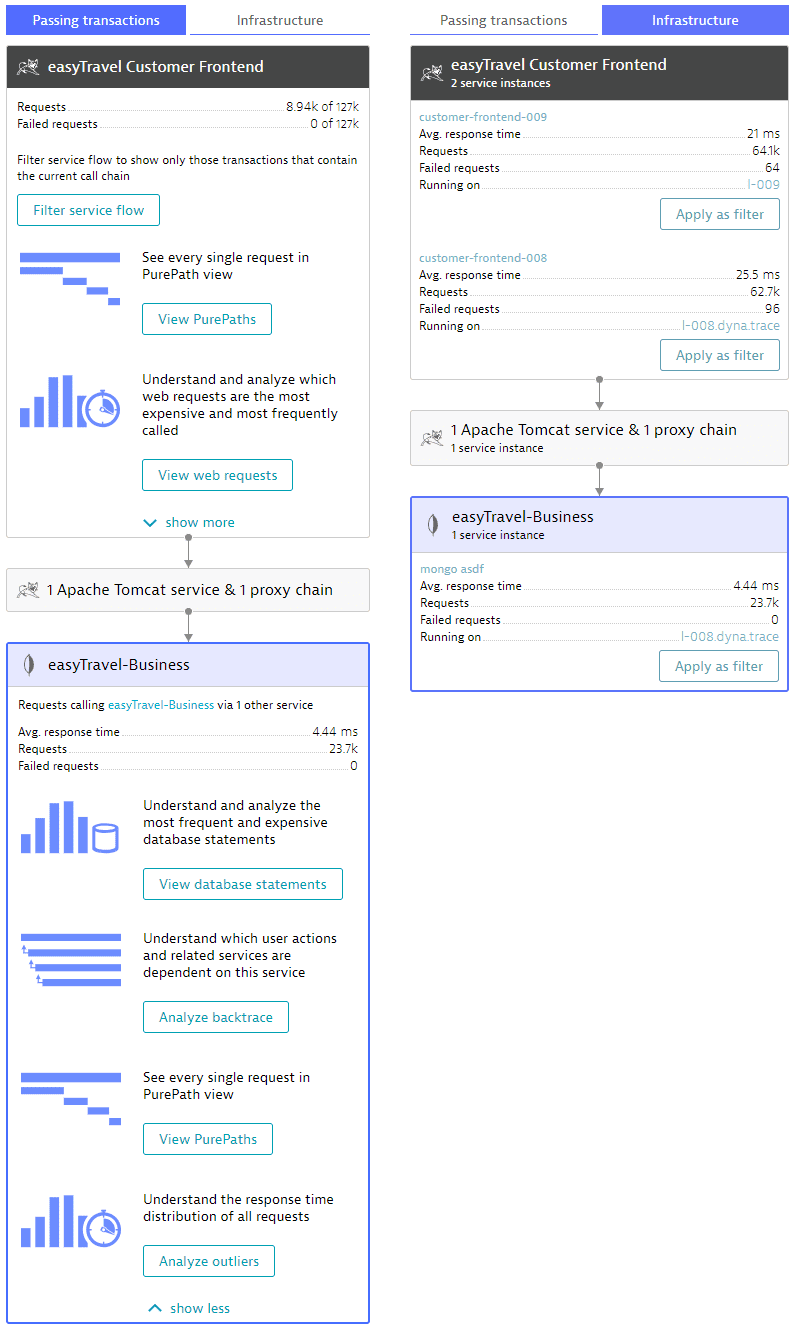 Service flow - side panel - full