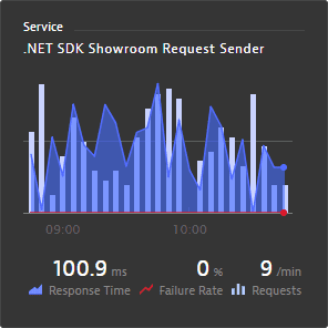 service dashboard tile