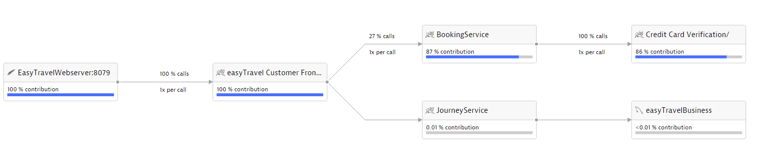 note please note that service flow visualization isnt designed to show when service calls are executed relative to one another