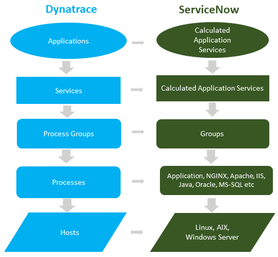 ServiceNow - Dynatrace mapping