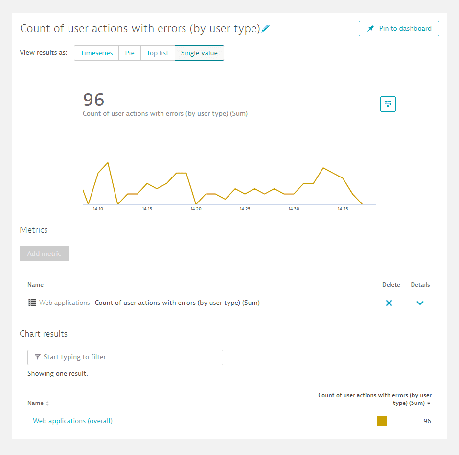 Single value chart