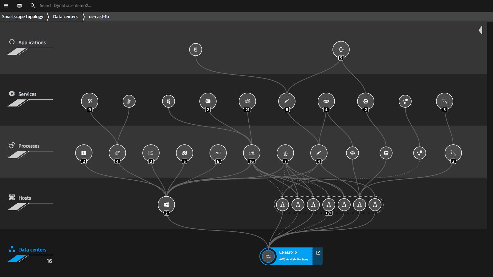 Smartscape - AWS