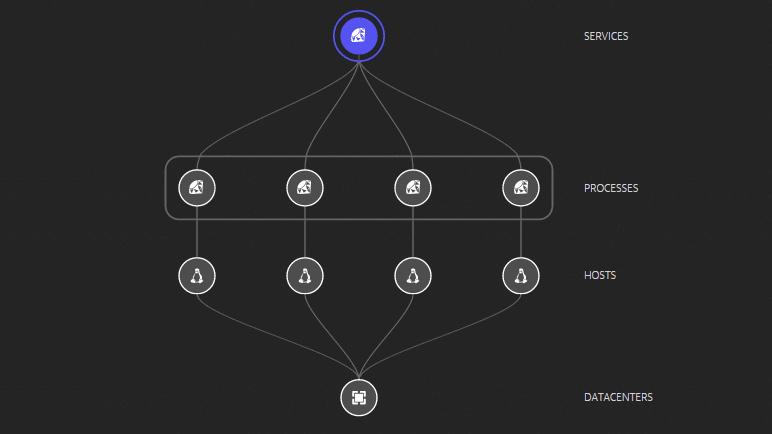 Ruby deployment dependencies visualization