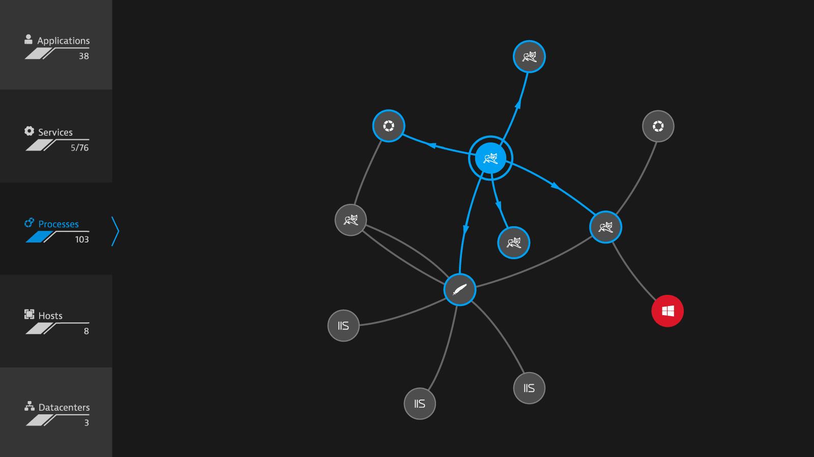 查看有哪些服务访问您的数据库