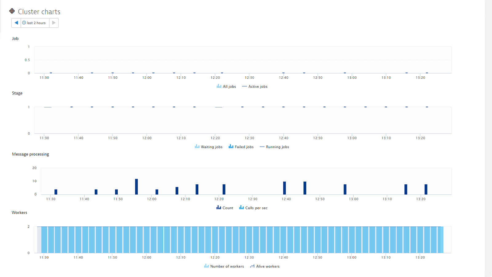 Spark cluster charts
