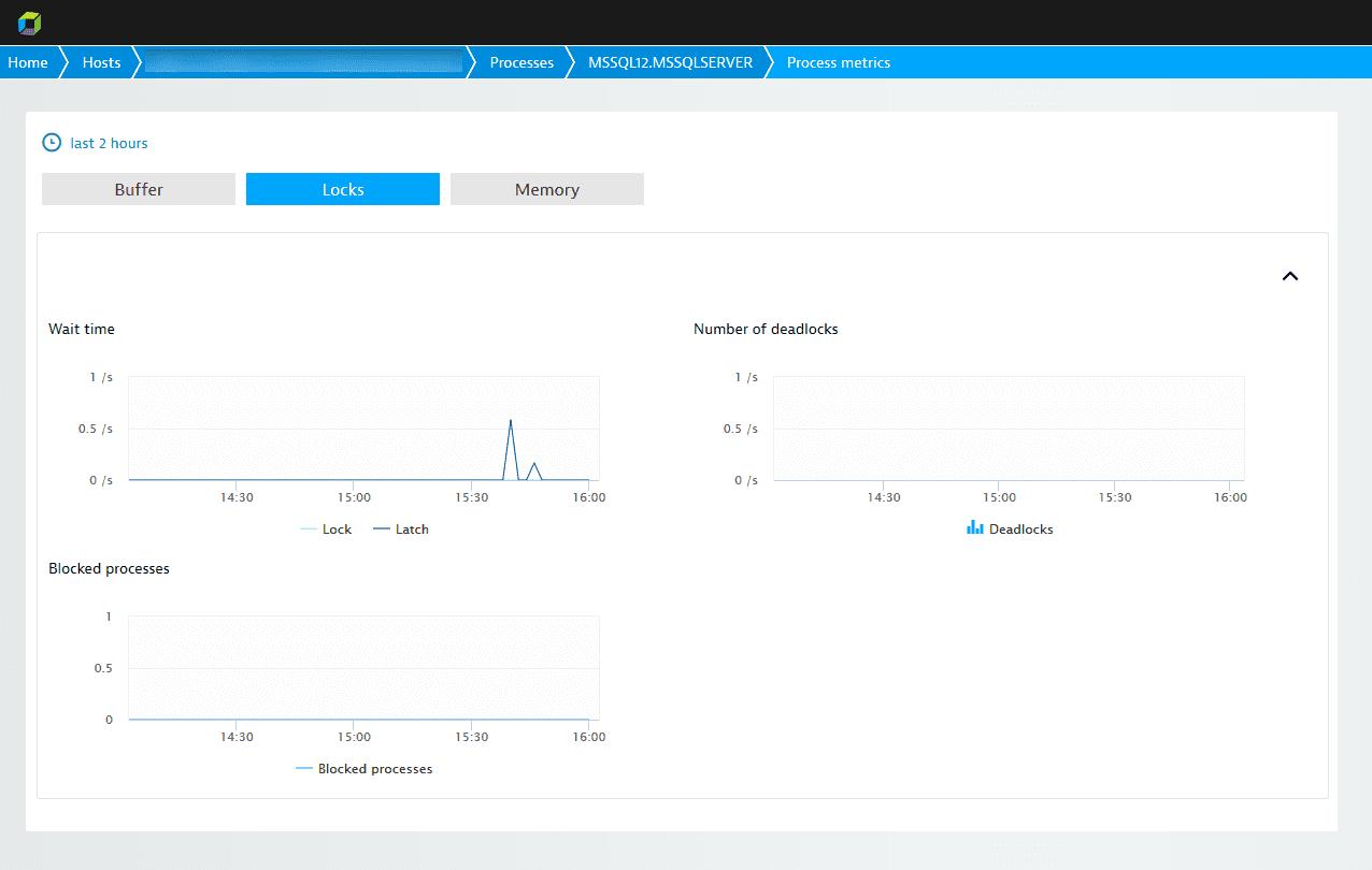 SQL monitoring