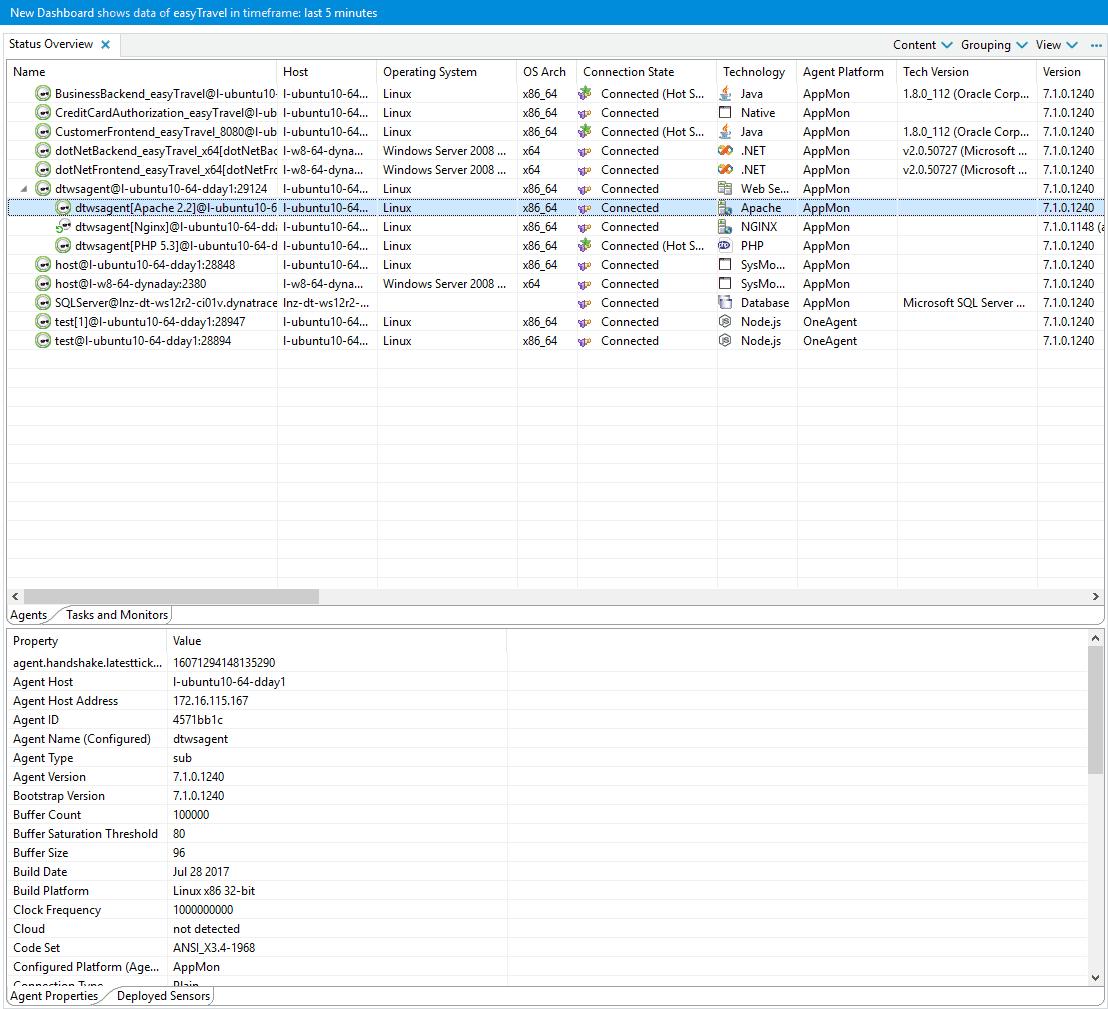 Status overview dashlet