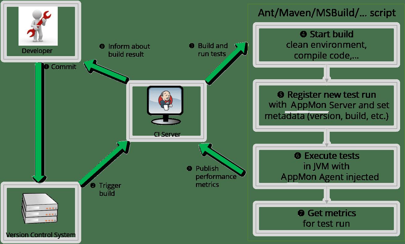 Continuous integration builds   AppMon documentation