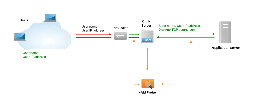 NAM: Citrix XenApp with a NetScaler device with NAT resolution on