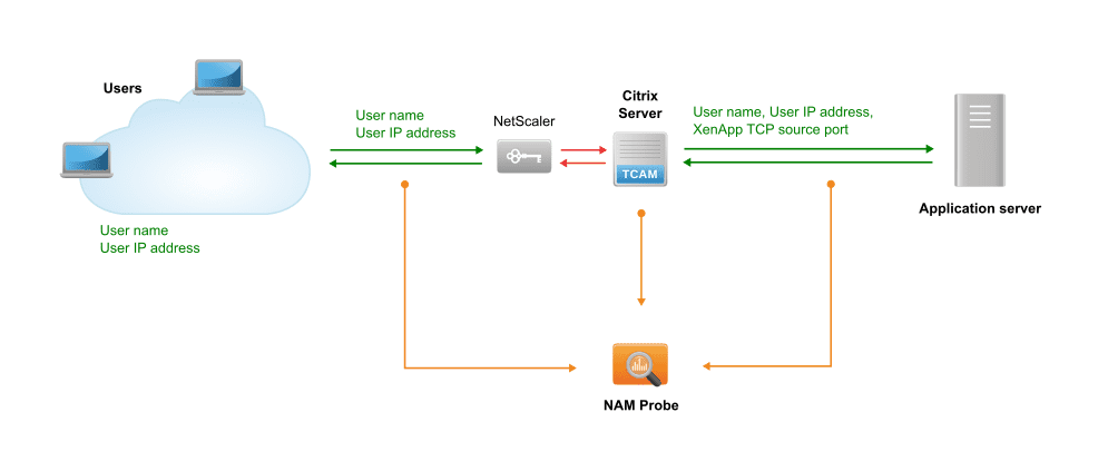 NAM: Citrix XenApp with a NetScaler device with NAT resolution off