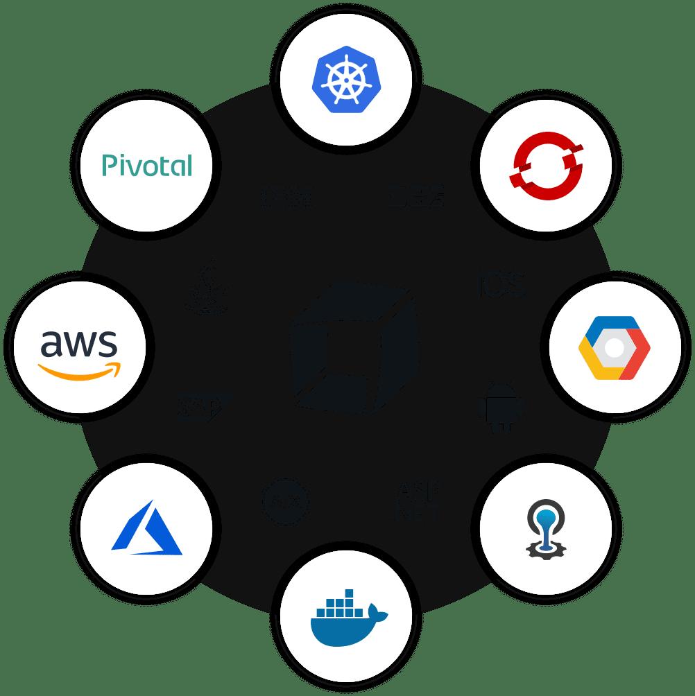Hybrid cloud technologies