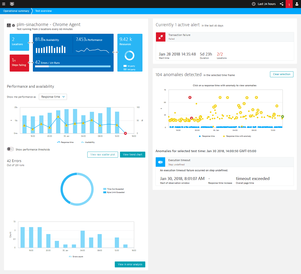 Performance test overview