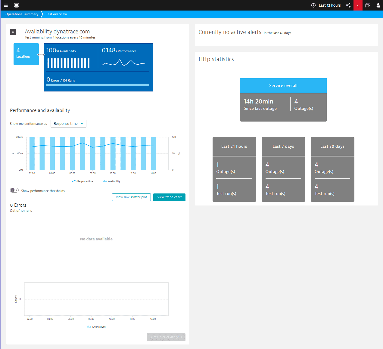 Availability test overview